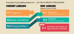 懷孕與哺乳期標示規則PLLR