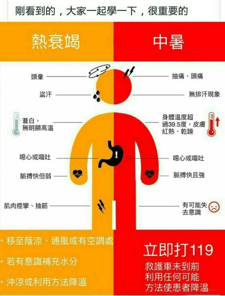網路流傳的圖片,教大家如何分辨中暑與熱衰竭