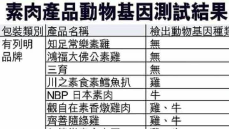 消委會「 素肉產品動物基因測試結果 」發現78%素肉產品含有動物基因?別緊張!這是2005年香港舊聞!