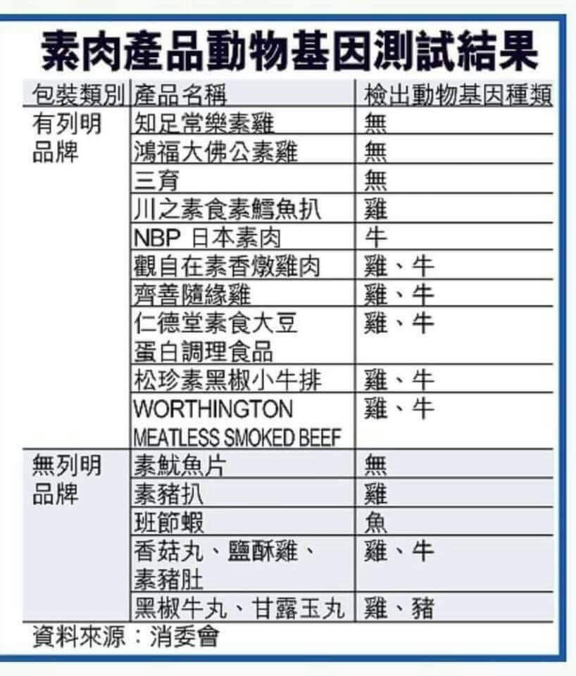 香港消委會公布的「素肉產品動物基因測試結果」是多年舊聞,請勿轉發。