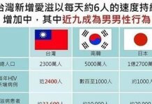 台灣新增愛滋以每天約6人的速度持續增加中 ?這數據有夠不正確的啦!